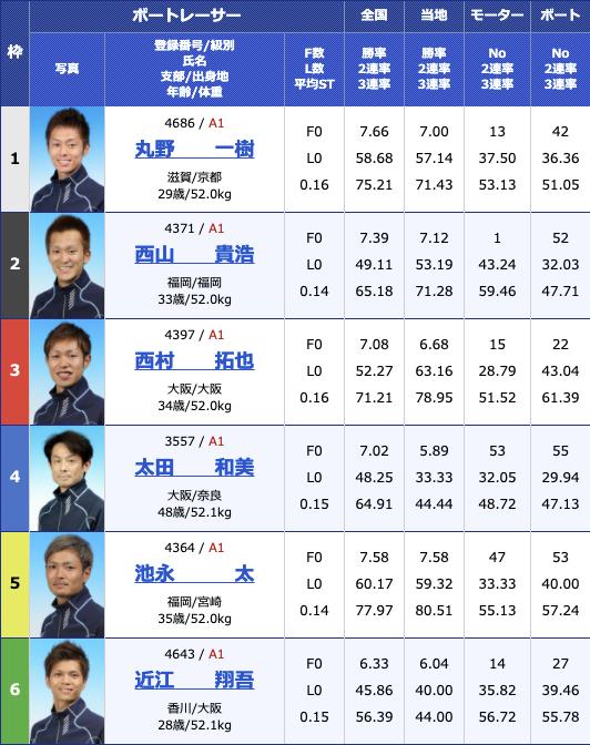 2021年3月17日若松G1全日本覇者決定戦5日目11R