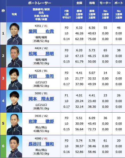 2021年3月17日下関ジャパンビレッジ杯3日目11R