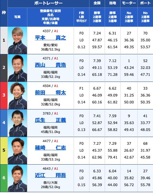 2021年3月18日若松G1全日本覇者決定戦最終日11R