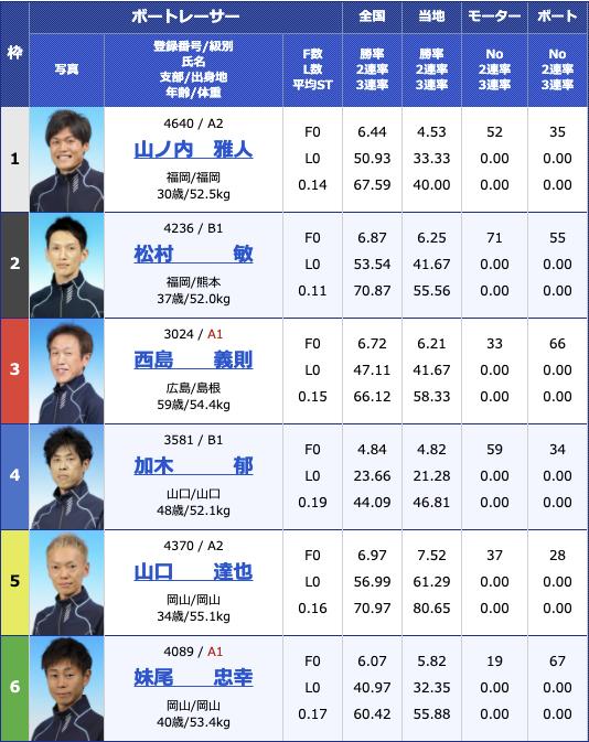 2021年3月19日下関ジャパンビレッジ杯5日目9R