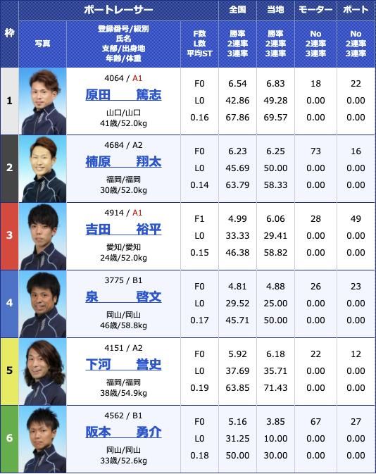 2021年3月19日下関ジャパンビレッジ杯5日目11R