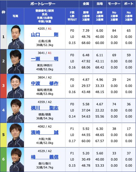 2021年3月19日住之江BP梅田開設14周年記念 第38回全国地区選抜戦初日11R