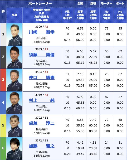 2021年3月22日住之江BP梅田開設14周年記念 第38回全国地区選抜戦4日目10R