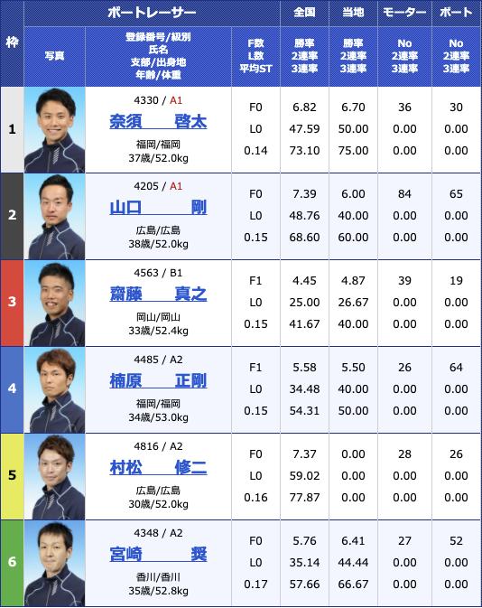 2021年3月22日住之江BP梅田開設14周年記念 第38回全国地区選抜戦4日目11R
