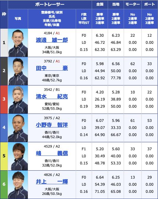 2021年3月22日住之江BP梅田開設14周年記念 第38回全国地区選抜戦4日目12R