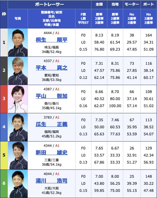 2021年3月23日福岡SG第56回ボートレースクラシック初日11R