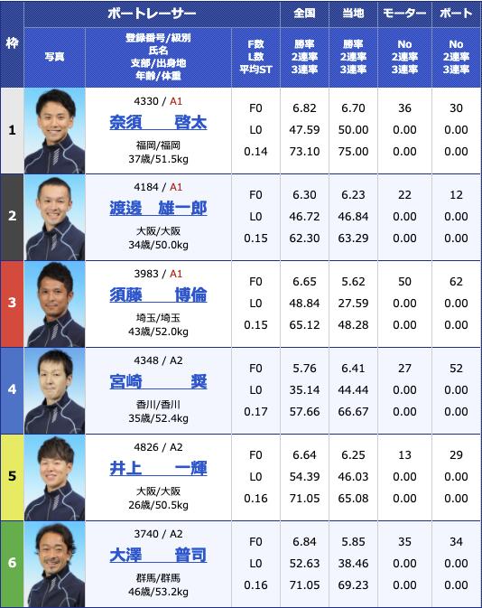 2021年3月23日住之江BP梅田開設14周年記念 第38回全国地区選抜戦5日目11R