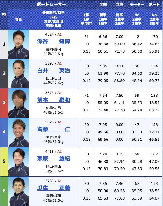 2021年3月24日福岡SG第56回ボートレースクラシック2日目11R