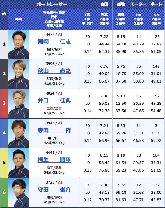 2021年3月24日福岡SG第56回ボートレースクラシック2日目12R