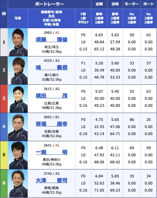 2021年3月24日住之江BP梅田開設14周年記念 第38回全国地区選抜戦最終日10R