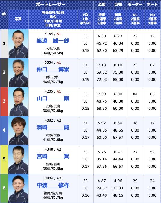 2021年3月24日住之江BP梅田開設14周年記念 第38回全国地区選抜戦最終日11R