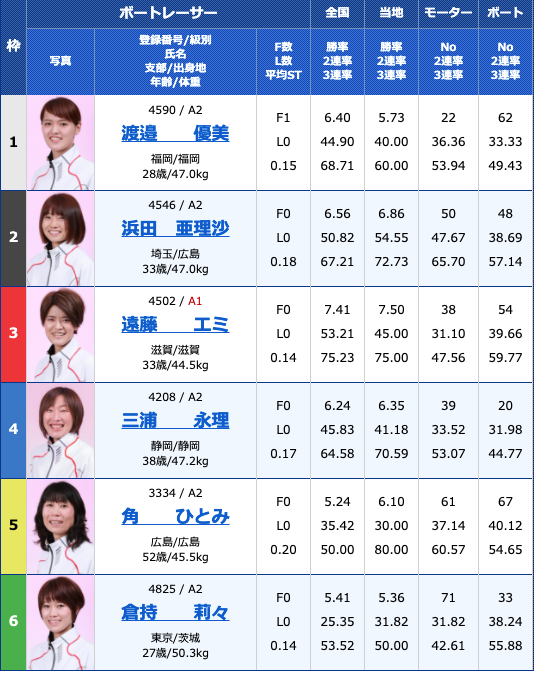 2021年3月25日大村G3オールレディース第15回蛭子能収杯最終日12R