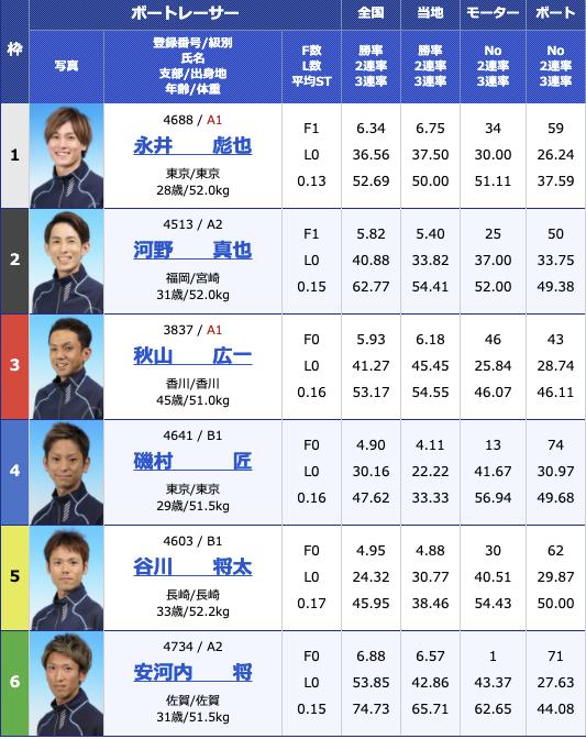 2021年3月26日若松クレカ若松オープン3周年記念競走4日目10R