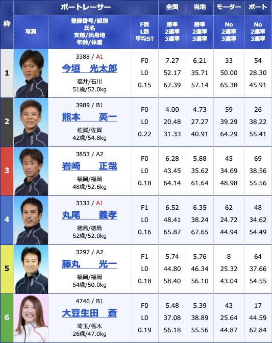 2021年3月26日若松クレカ若松オープン3周年記念競走4日目12R