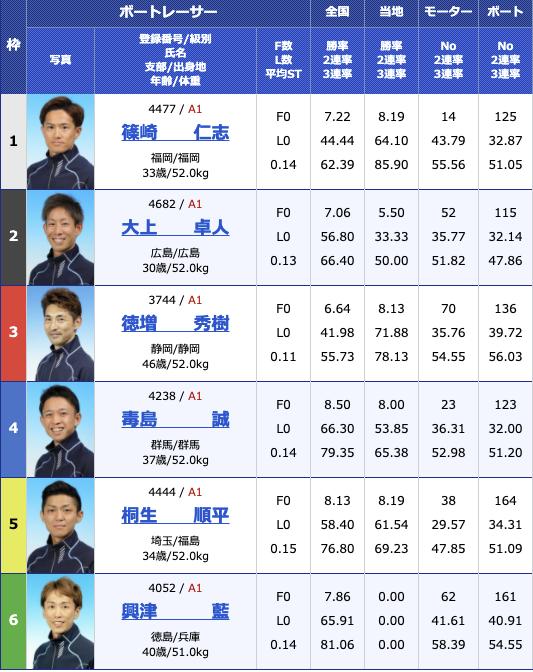 2021年3月27日福岡SG第56回ボートレースクラシック5日目10R
