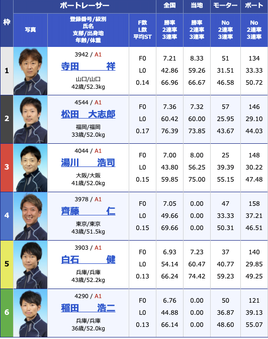 2021年3月27日福岡SG第56回ボートレースクラシック5日目12R