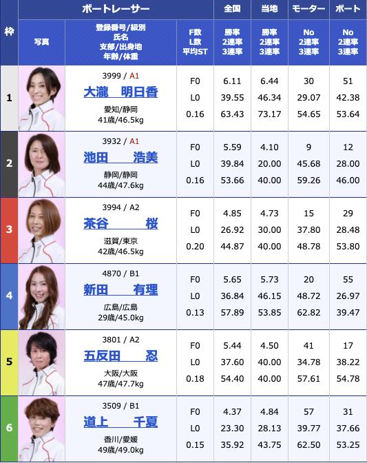 2021年3月30日丸亀G3オールレディースmimika賞5日目11R