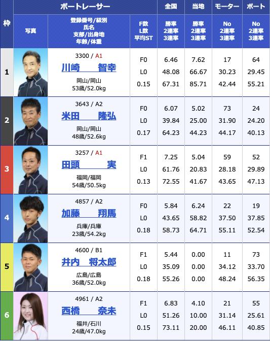 2021年3月30日大村おおむら桜祭り競走 マンスリーBOATRACE杯2日目10R