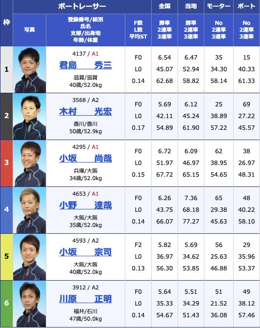 2021年3月30日大村おおむら桜祭り競走 マンスリーBOATRACE杯2日目11R