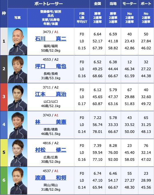 2021年3月30日大村おおむら桜祭り競走 マンスリーBOATRACE杯2日目12R
