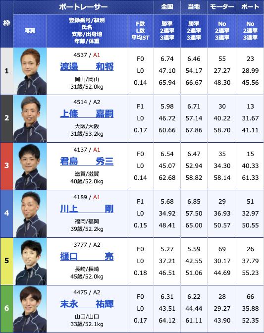 2021年3月31日大村おおむら桜祭り競走 マンスリーBOATRACE杯3日目12R