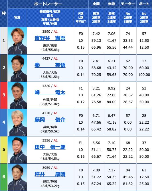 2021年4月1日住之江G1太閤賞競走開設65周年記念初日11R