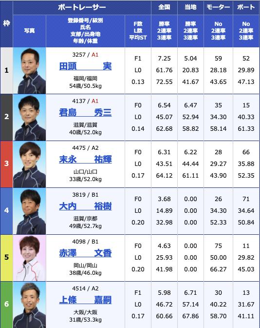 2021年4月2日大村おおむら桜祭り競走 マンスリーBOATRACE杯5日目10R