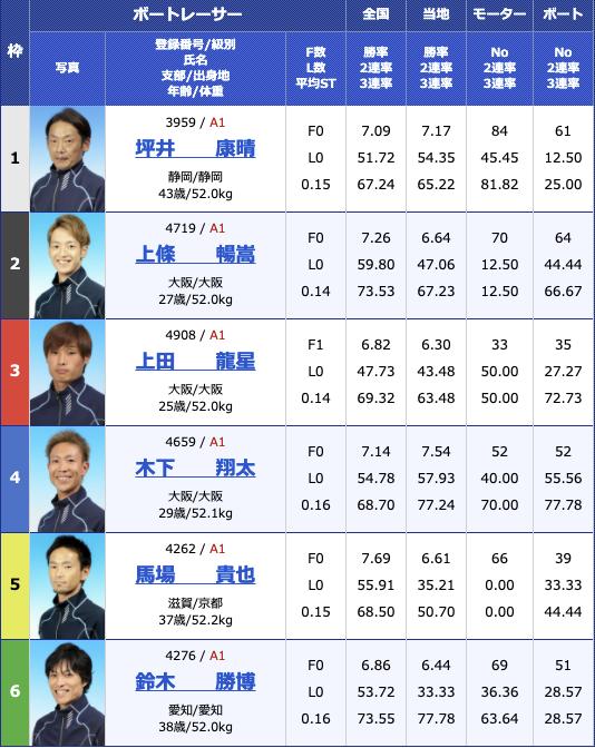 2021年4月5日住之江G1太閤賞競走開設65周年記念5日目10R