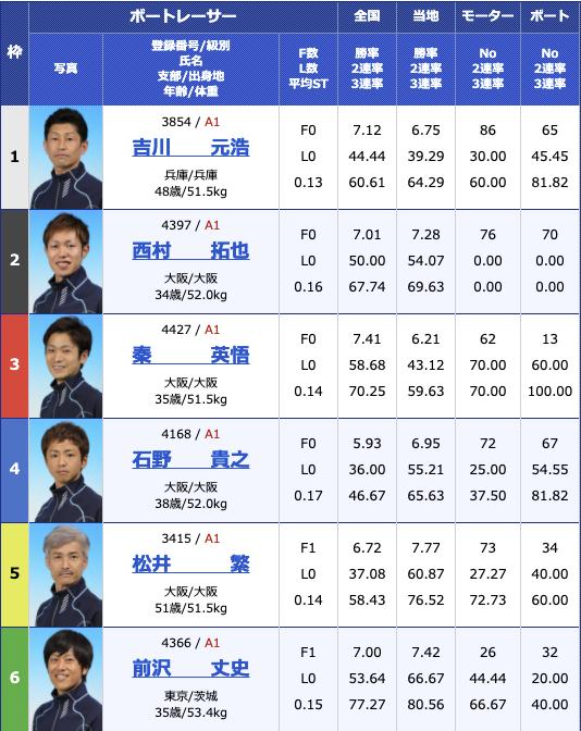 2021年4月5日住之江G1太閤賞競走開設65周年記念5日目12R