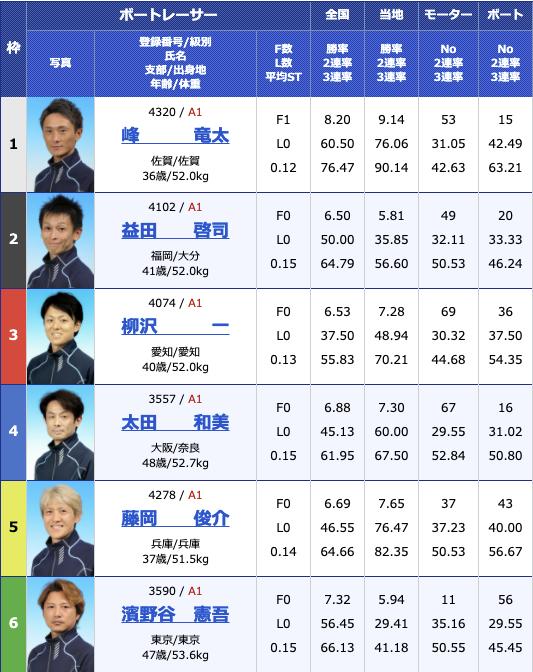2021年4月12日大村G1ダイヤモンドカップ3日目12R