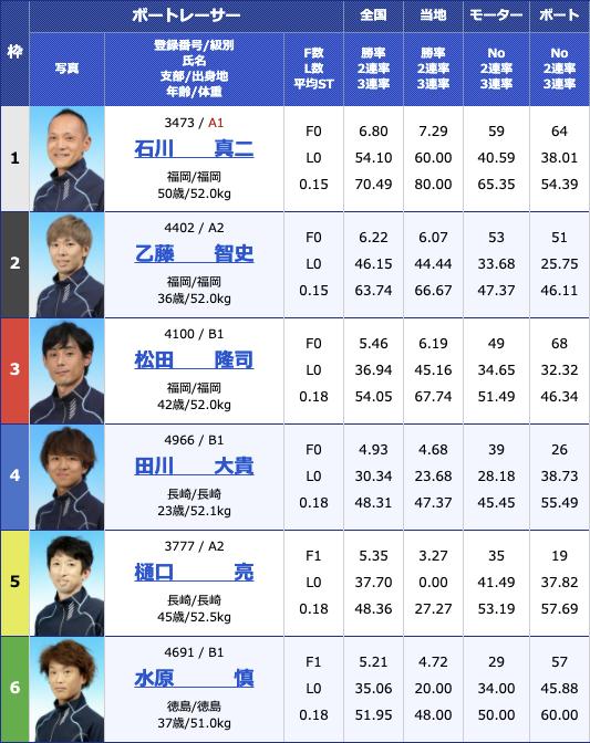 2021年4月12日若松西部ボートレース記者クラブ杯4日目12R