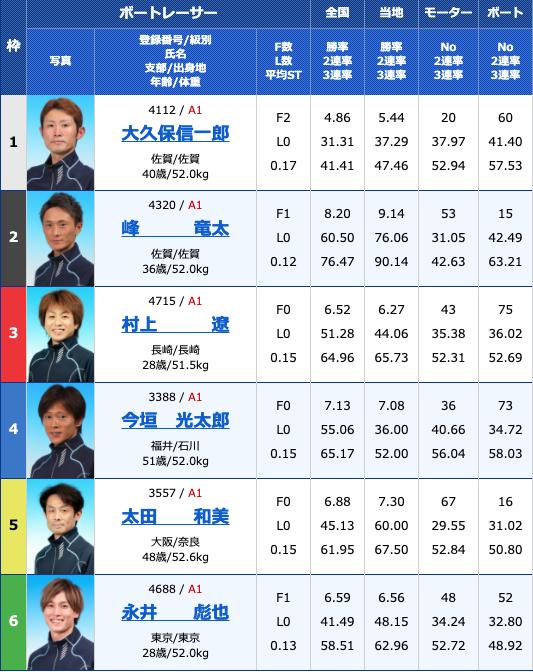 2021年4月13日大村G1ダイヤモンドカップ4日目10R