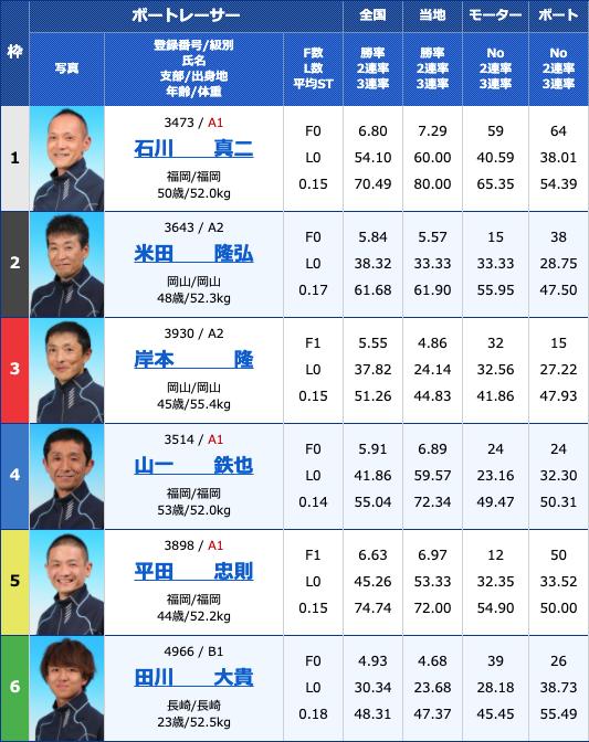 2021年4月13日若松西部ボートレース記者クラブ杯最終日12R