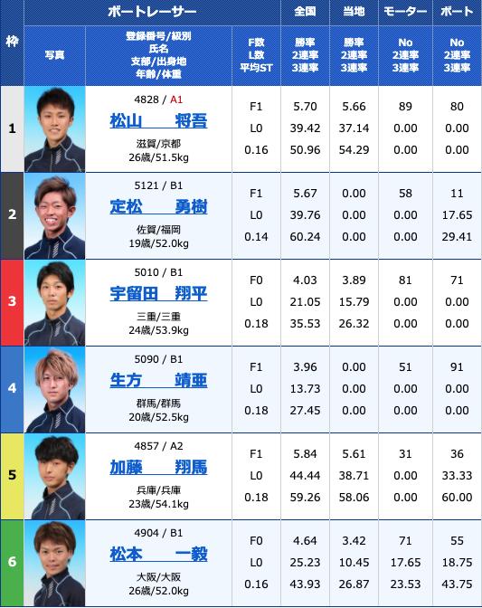 2021年4月15日住之江ルーキーシリーズ第8戦 スカパー!・JLC杯競走2日目10R