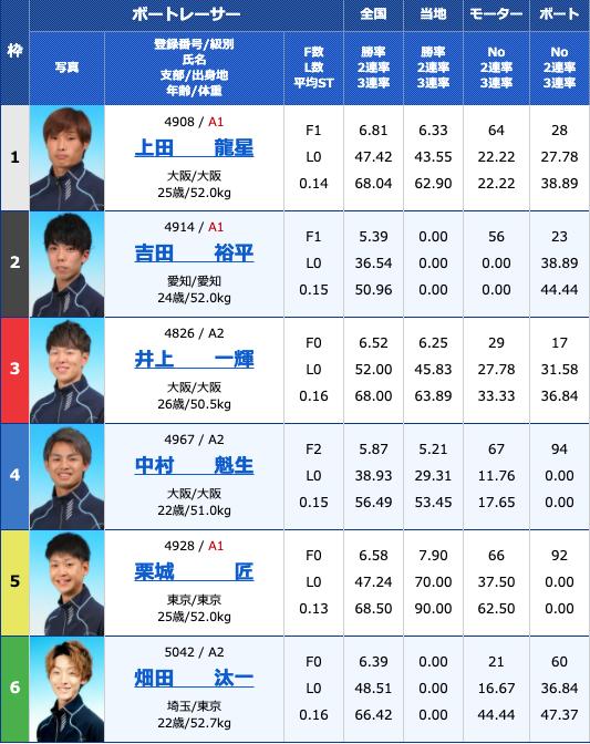 2021年4月15日住之江ルーキーシリーズ第8戦 スカパー!・JLC杯競走2日目12R