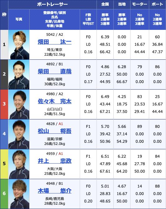 2021年4月16日住之江ルーキーシリーズ第8戦 スカパー!・JLC杯競走3日目11R