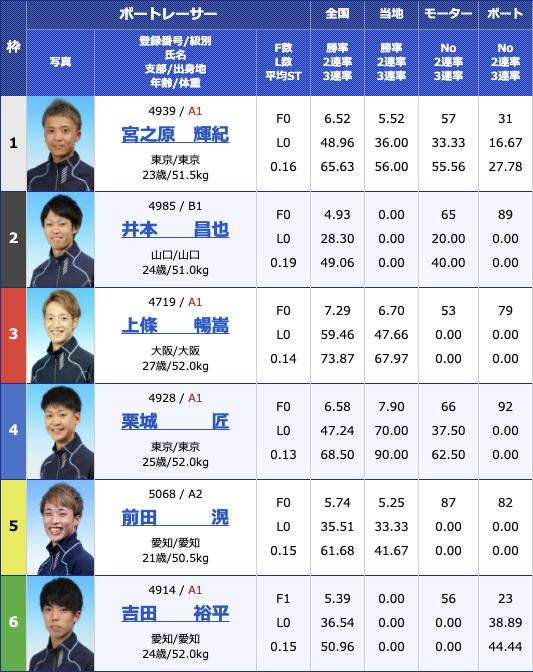 2021年4月16日住之江ルーキーシリーズ第8戦 スカパー!・JLC杯競走3日目12R