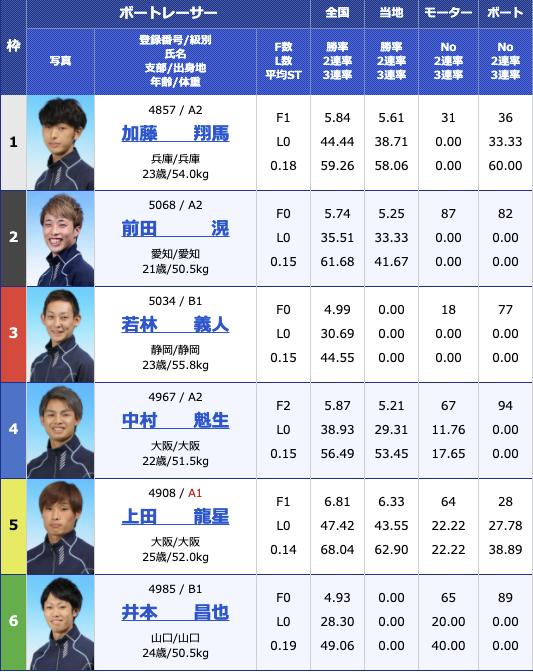 2021年4月19日住之江ルーキーシリーズ第8戦 スカパー!・JLC杯競走最終日10R