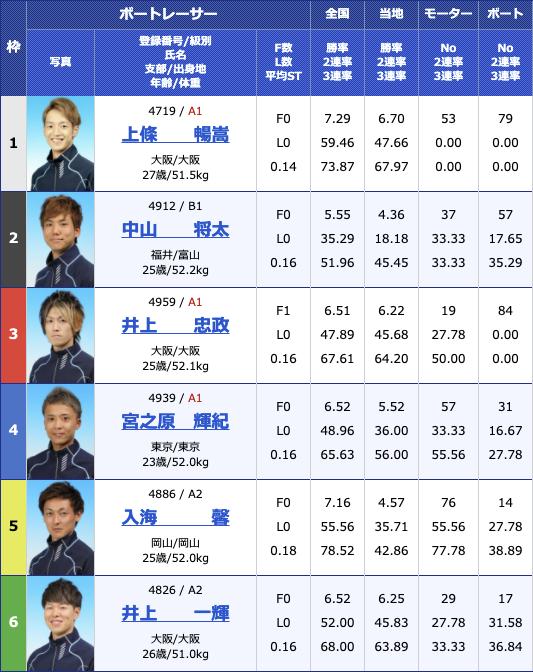 2021年4月19日住之江ルーキーシリーズ第8戦 スカパー!・JLC杯競走最終日12R