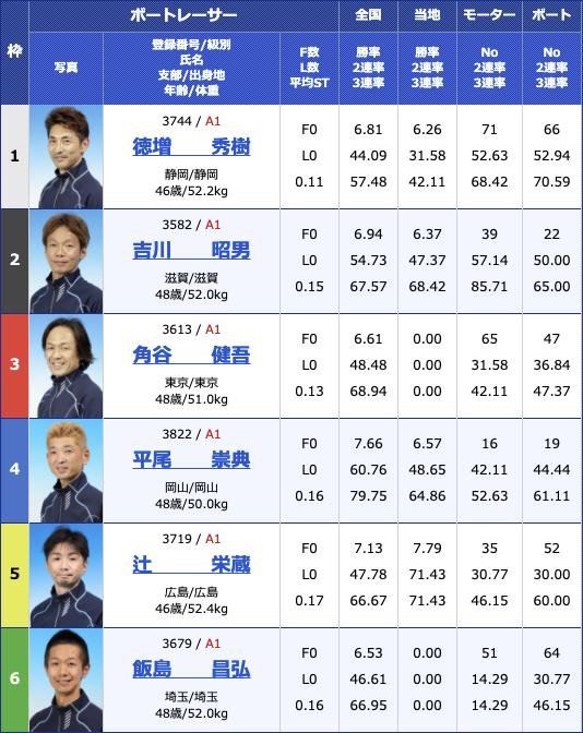 2021年4月21日下関第22回G1マスターズチャンピオン2日目10R