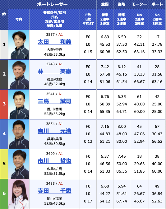 2021年4月21日下関第22回G1マスターズチャンピオン2日目11R
