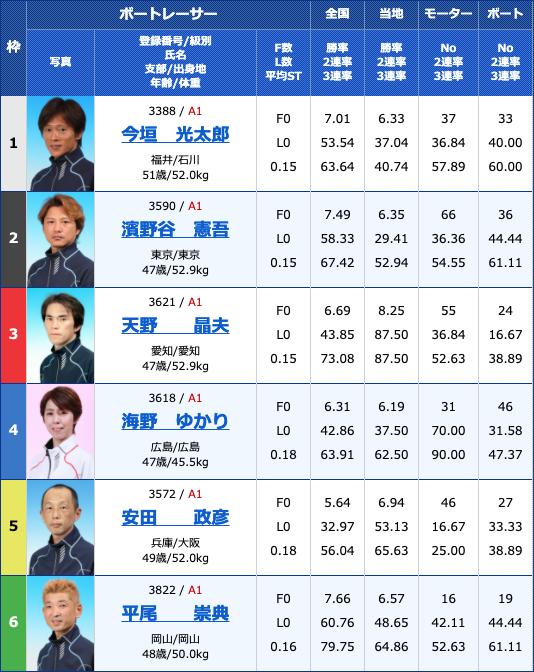 2021年4月22日下関第22回G1マスターズチャンピオン3日目11R