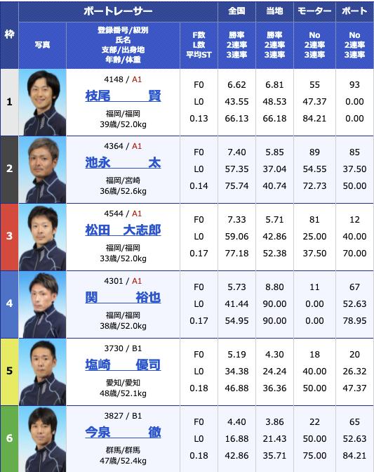 2021年4月28日住之江住之江 GOLD CUP3日目11R