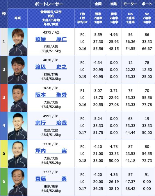2021年4月28日住之江住之江 GOLD CUP3日目12R