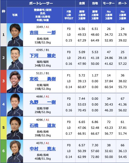 2021年4月30日大村スポーツ報知杯最終日12R
