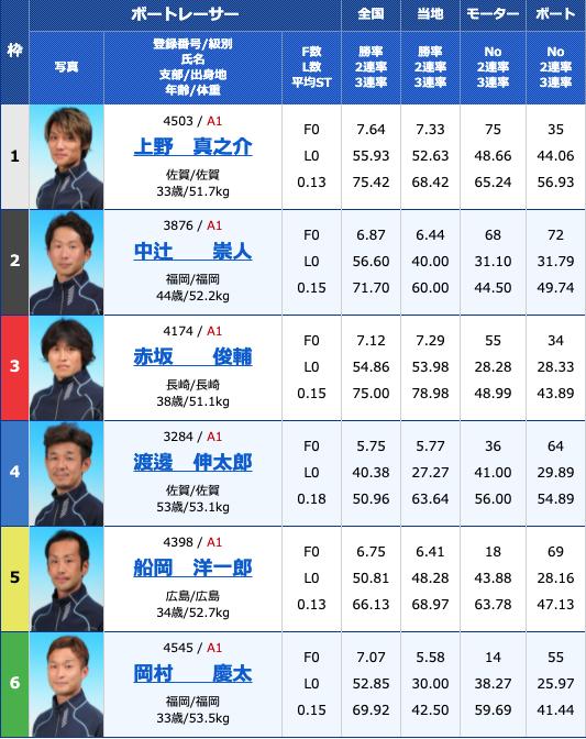 2021年5月6日大村日刊スポーツ杯初日12R