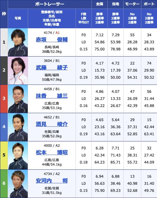 2021年5月7日大村日刊スポーツ杯2日目10R
