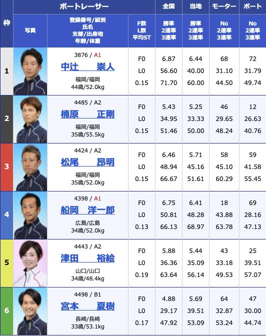 2021年5月7日大村日刊スポーツ杯2日目11R
