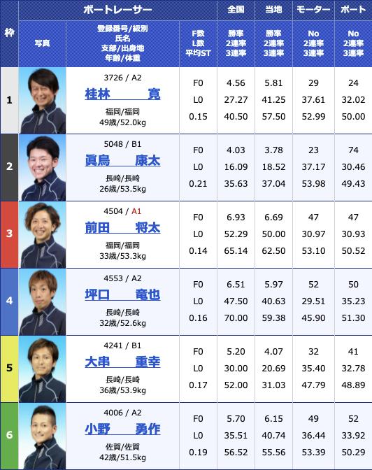 2021年5月7日若松2021年5月7日大村日刊スポーツ杯2日目11R