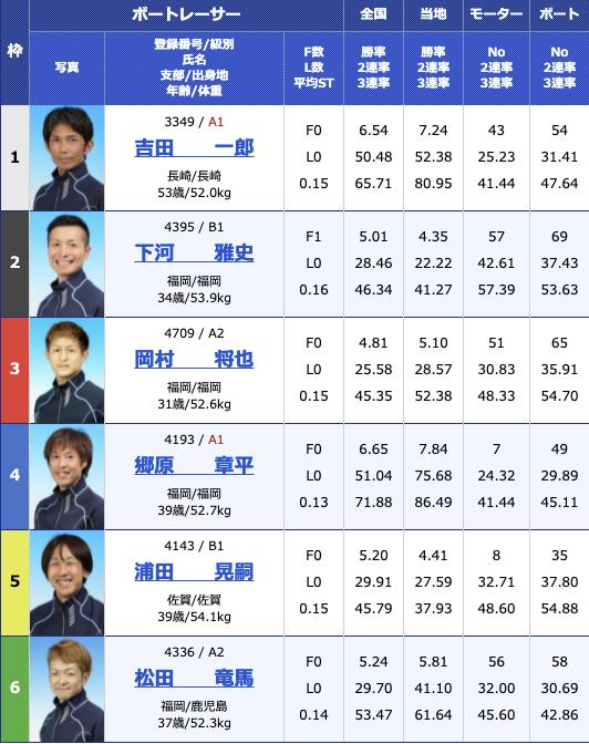 2021年5月7日若松2021年5月7日大村日刊スポーツ杯2日目12R
